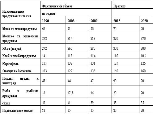 Производство агропродукции до 2020 г.: Программа МинАПК