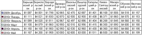 В Киевской области растут цены на землю