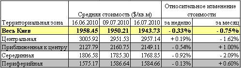 Квартиры в Киеве медленно дешевеют