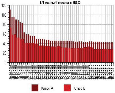 Аренда офисов в Киеве упала в цене