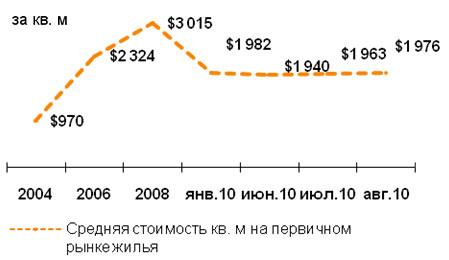 Первичного жилья в Киеве становится все меньше, и оно дорожает
