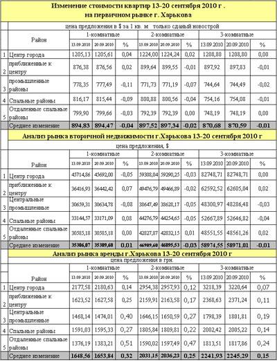 Рынок недвижимости Харькова ожил, но цены пока стоят