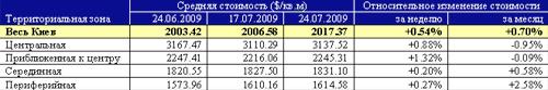 Квартиры в Киеве: данные риелторов