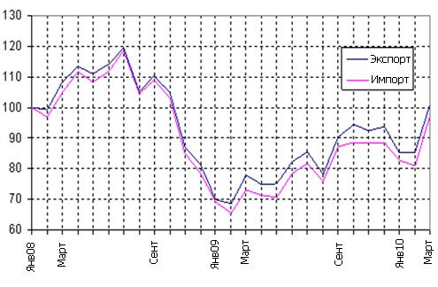 Мировая торговля выросла на 25%