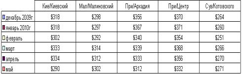 В мае упали цены на аренду квартир в Одессе