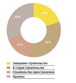 Загородная недвижимость Киева: цены снижаются, предложение растет