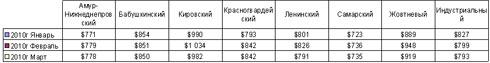 Рынок жилья Днепропетровска: падение цен на 3,2%