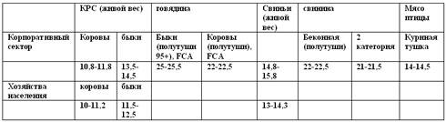Рынок мяса: цены и тенденции (18-25.03)