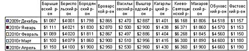 Стоимость земли в Киевской области медленно, но растет