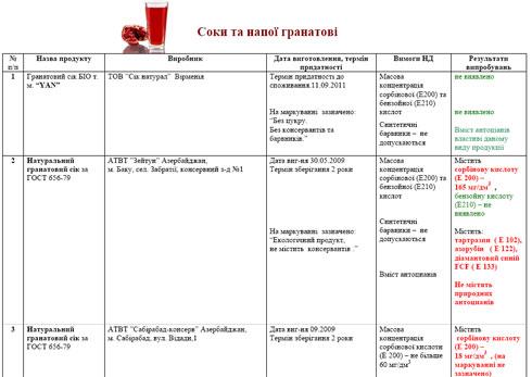 Рынок гранатового сока наполнен фальсификатом: результаты тестов (дополнено)