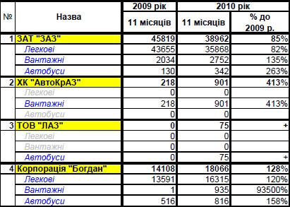 """Украинский автопром """"притормозил"""" в ноябре"""