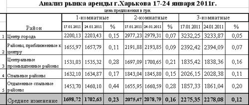 В Харькове падают цены на жилье