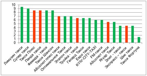 Службы такси проверили на качество: исследование
