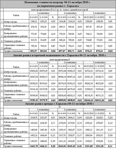 Рынок жилья в Харькове дождался осеннего оживления
