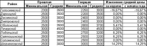 В Киеве ожил рынок аренды жилья