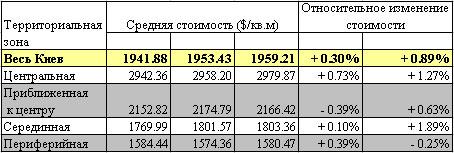 Квартиры в Киеве немного подросли в цене