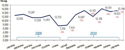 Украинский авторынок вырос на 20% в августе (Инфографика, дополнено)