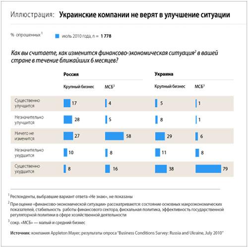 Суровый климат для бизнеса: чем недовольны украинские компании