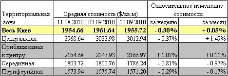 Цены на жилье в Киеве стабильны