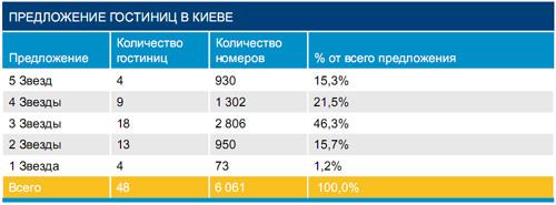 Вырос спрос на дорогие гостиницы Киева