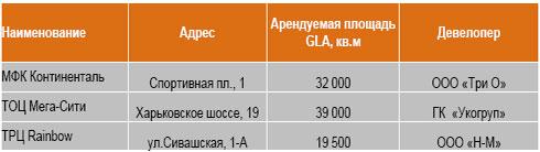 В Киеве до конца года появится 3 новых ТЦ