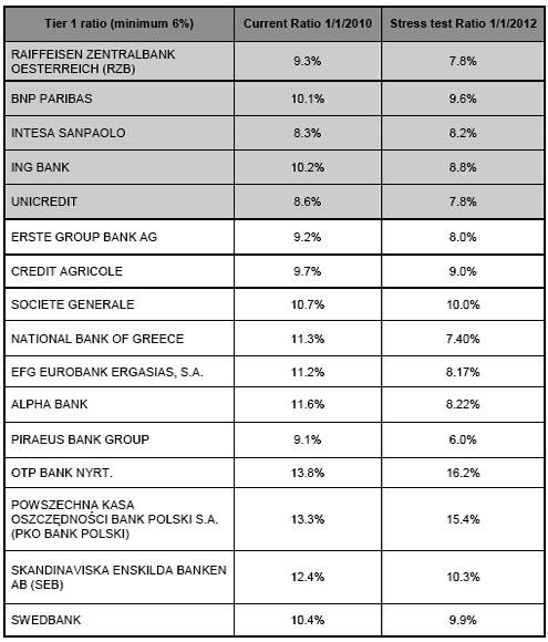 Иностранные банки готовы выдавать кредиты в Украине