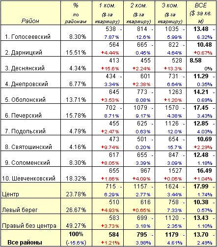Аренда квартир в Киеве: цены по районам