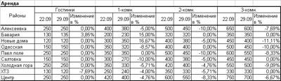 Квартиры в Харькове: цены по районам (22.09.-29.09)