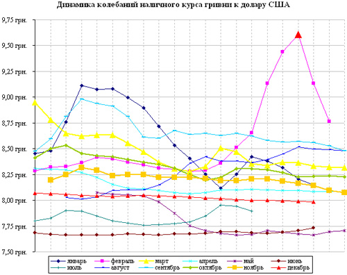 колебания курса доллара в 2015 году график отличие множества производителей