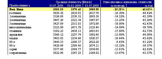 Квартиры в Киеве: где и что стало дешевле