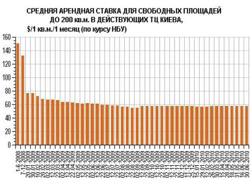 В Киевских ТЦ падает посещаемость