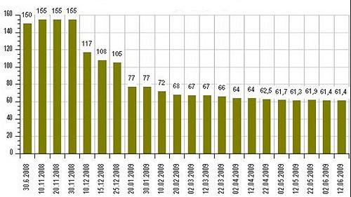Торговые центры Киева: актуальные данные (02-12.06)