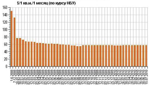 Торговые центры Киева теряют посетителей