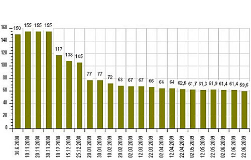 Торговые центры Киева: актуальные данные (12.-22.06)