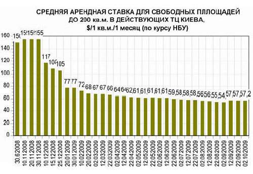 Торговые центры Киева ощутили приток посетителей