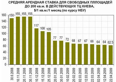 Торговые центры Киева: заполняемость и ставки (12-22.04)