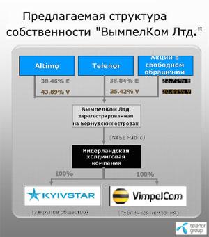 """Мобильное слияние года: """"Вымпелком"""" и """"Киевстар"""""""