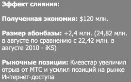Почему у Beeline не получилось в Украине