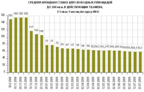 Торговые центры Киева: актуальные данные (12-22.07)