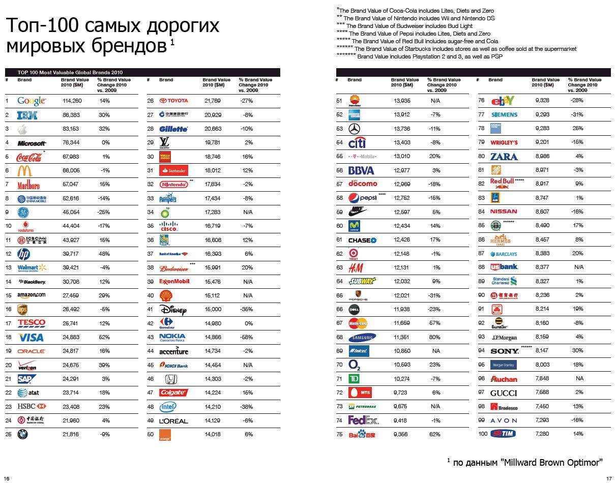 8b14f38c2 Опубликован Топ-100 самых дорогих брендов мира (дополнено). ТЭК, - новости  бизнеса Украины