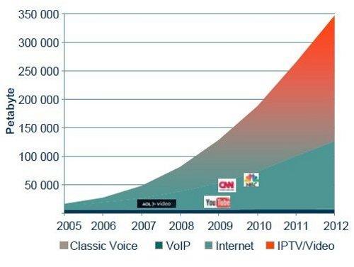 Мобильный трафик отстает от фиксированного в 100 раз