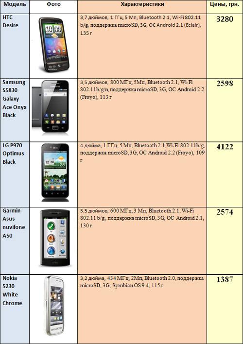 Рынок смартфонов до $500: средние цены за год снизились на 10-15%