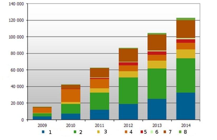 К 2014 году поставки ТВ с Интернет-подключением вырастут до 123 млн.