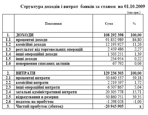 "Убытки украинских банков ""доросли"" почти до 21 млрд.грн."