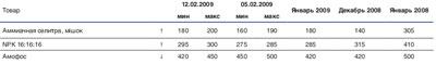 Химическая промышленность: цены и тенденции (9-13 февраля)