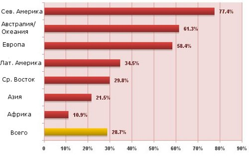 """Сколько пользователей """"живет"""" в Интернете"""