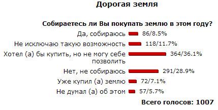 Покупка земли недоступна для трети украинцев