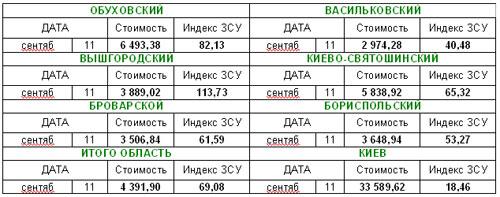 Цены на землю в Киеве и области будут снижаться