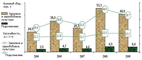 Итоги урожая зерновых и масличных-2009